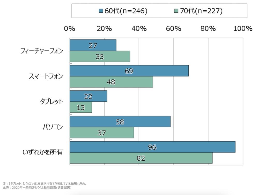 Smartphone use among the elderly